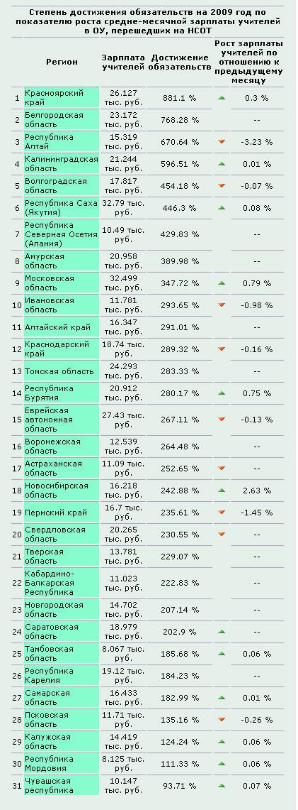 какая средняя зарплата по ростовской области на 2016 год для расчёта зарплат