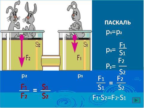Конспект физика гидравлический прес