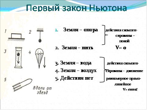 Динамика класс 10 физика тесты