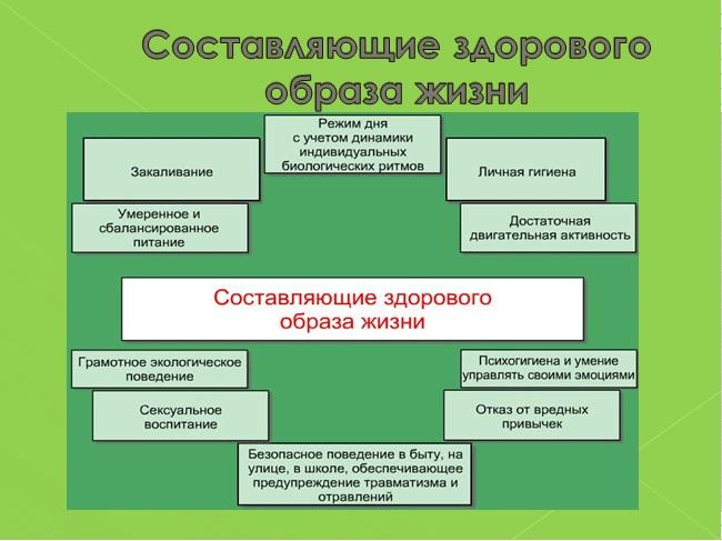 Конспект и презентация к уроку ОБЖ Здоровый образ жизни Уроки  Целевая