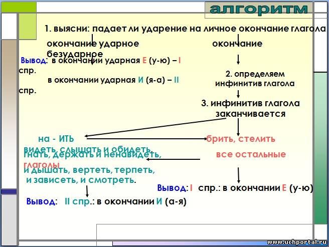 Презентации с заданиями по русскому языку 6 класс на тему спряжения