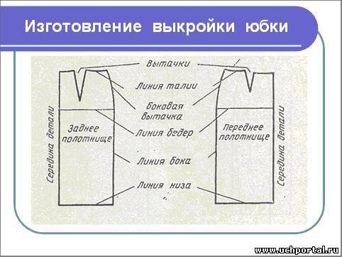 Технология 6 класс построение юбки