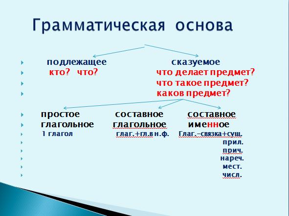 ...схемах: признаки простого предложения, грамматической основы, способы выражения подлежащего, виды сказуемого и...