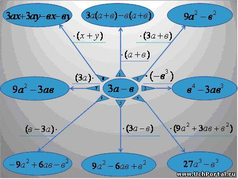 Урок-презентация формулы сокращённого умножения 7 класс