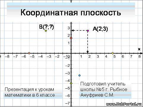 """Конспект урока математики. (учебник Н.Я. Виленкина  """"Математика 6 класс """") .  Тема : Взаимно обратные числа."""