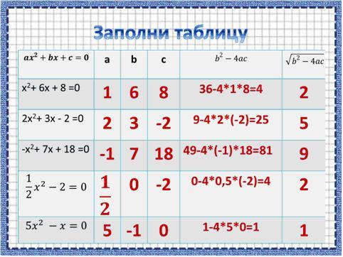 Квадратные уравнения ответы