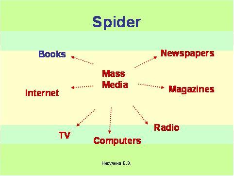 План урока по английскому языку масс медиа