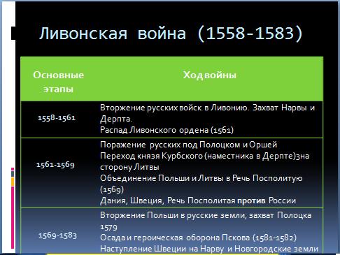 Итоги Правления Ивана Грозного Плюсы И Минусы Таблица