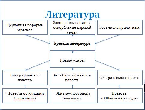 истории России в 7 классе.
