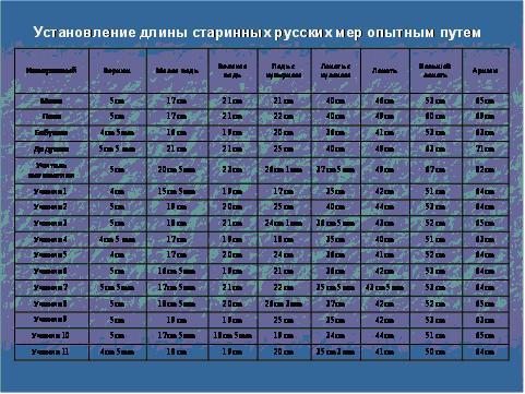Презентация и реферат по математике Старинные меры длины  Автор Ермейкина Мария Юрьевна
