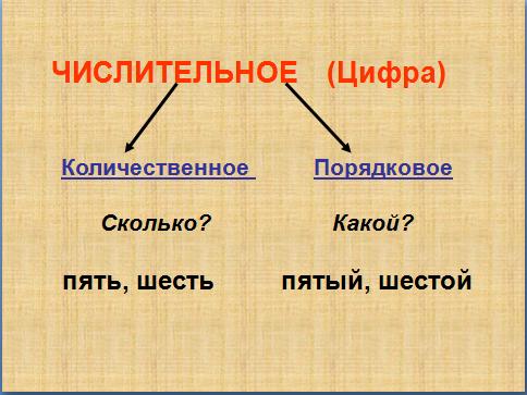 Конспект и презентация к уроку русского языка Имя числительное  Целевая