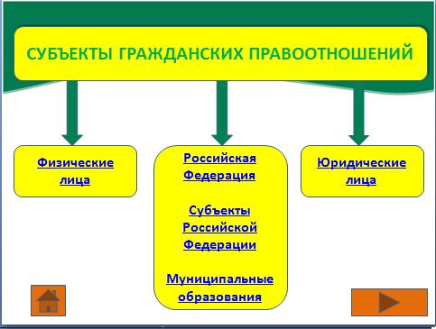 Российская федерация субъекты российской федерации муниципальные образования как субъекты гп всей