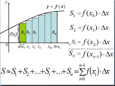 вычисление площади плоской фигуры
