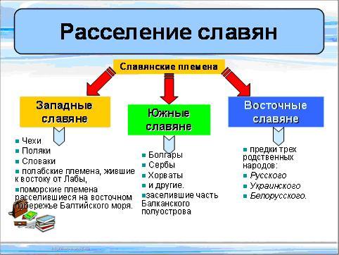 Образование Славянских Государств 6 Класс Конспект