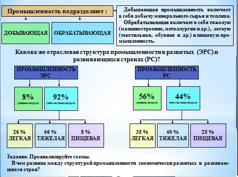 промышленности мира география таблица