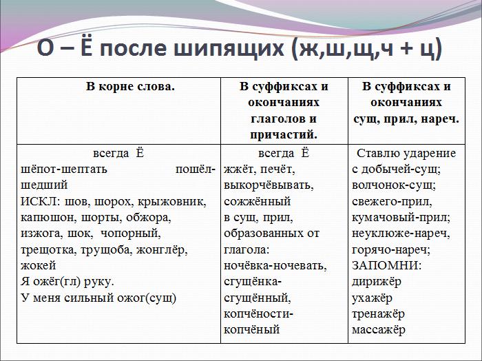 Спряжение глаголов русском языке таблица