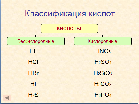с классификацией кислот и