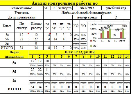 Анализ контрольной работы по математике 4491