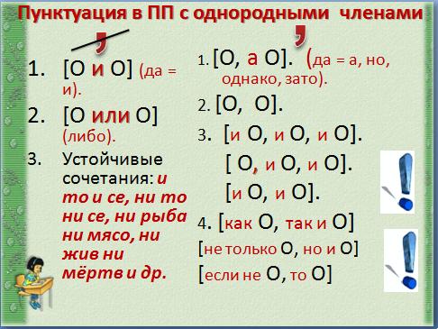 подготовка к егэ по русскому языку конспекты уроков