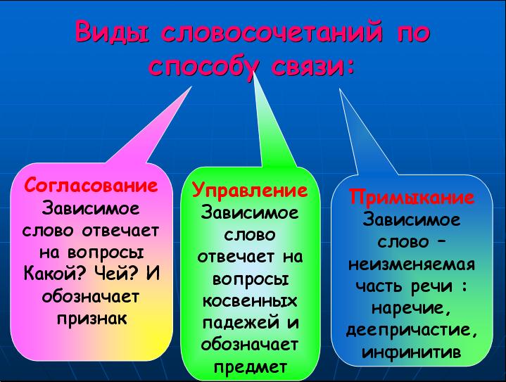 Реферат словосочетание в русском языке 7514