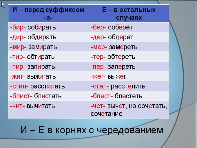 Презентация тему на орфография