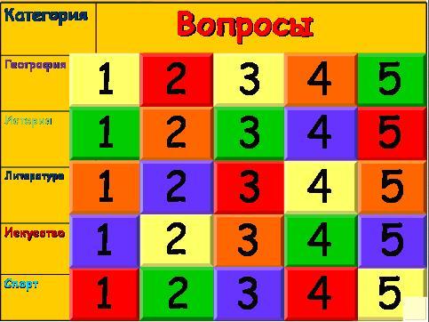 Своя игра по русскому языку 6 класс