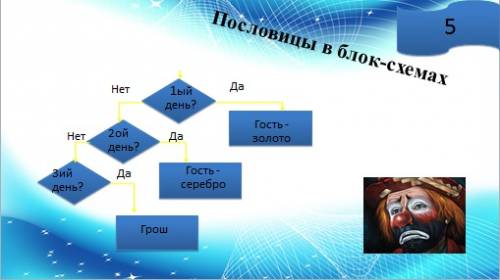 (Примеры) -Линейные алгоритмы -Алгоритмы ветвления -Блок - схемы -Примеры пословиц и поговорок в блок - схемах.