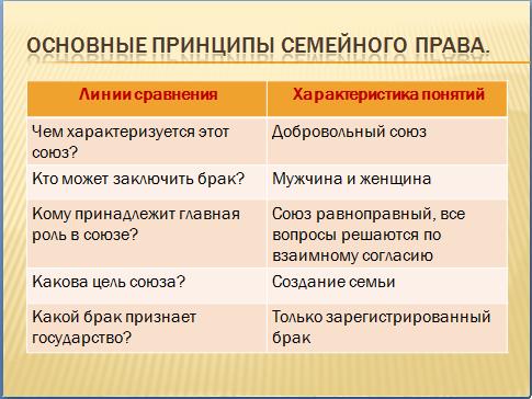 конституция рф презентация урок обществознание 9 класс правовые основы