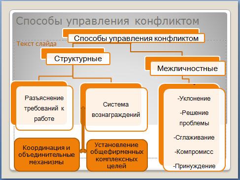 Технологическая карта и презентация к уроку менеджмента  Целевая