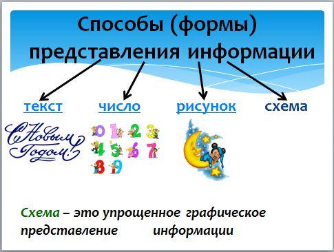 Дизайн представление информации