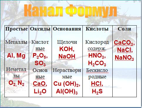 уроки по химии: