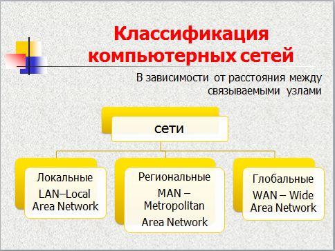 доказательную классификация сетей по протяженности последние