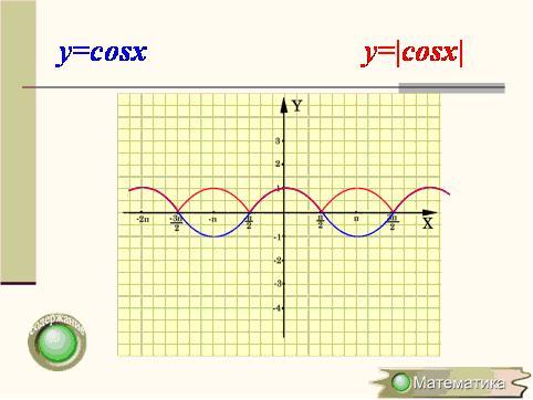 ... графиков функций - Презентации по: www.uchportal.ru/load/25-1-0-6096