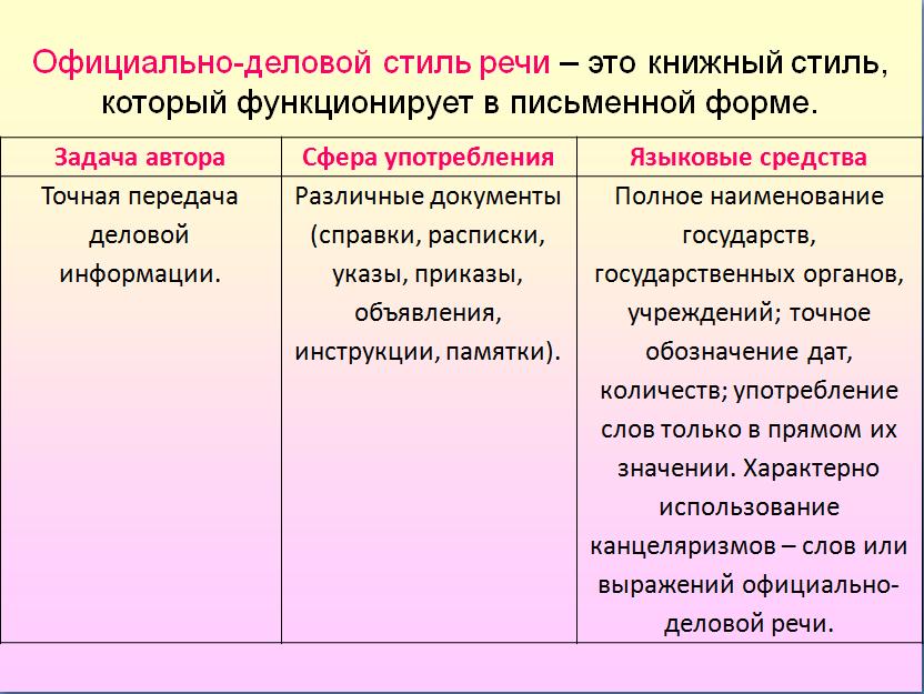 конспекты уроков по сбо 5 класс вводное занятие