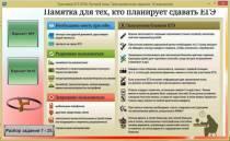 Тренажер ЕГЭ 2016. Русский язык.