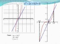 Графический способ решения уравнений
