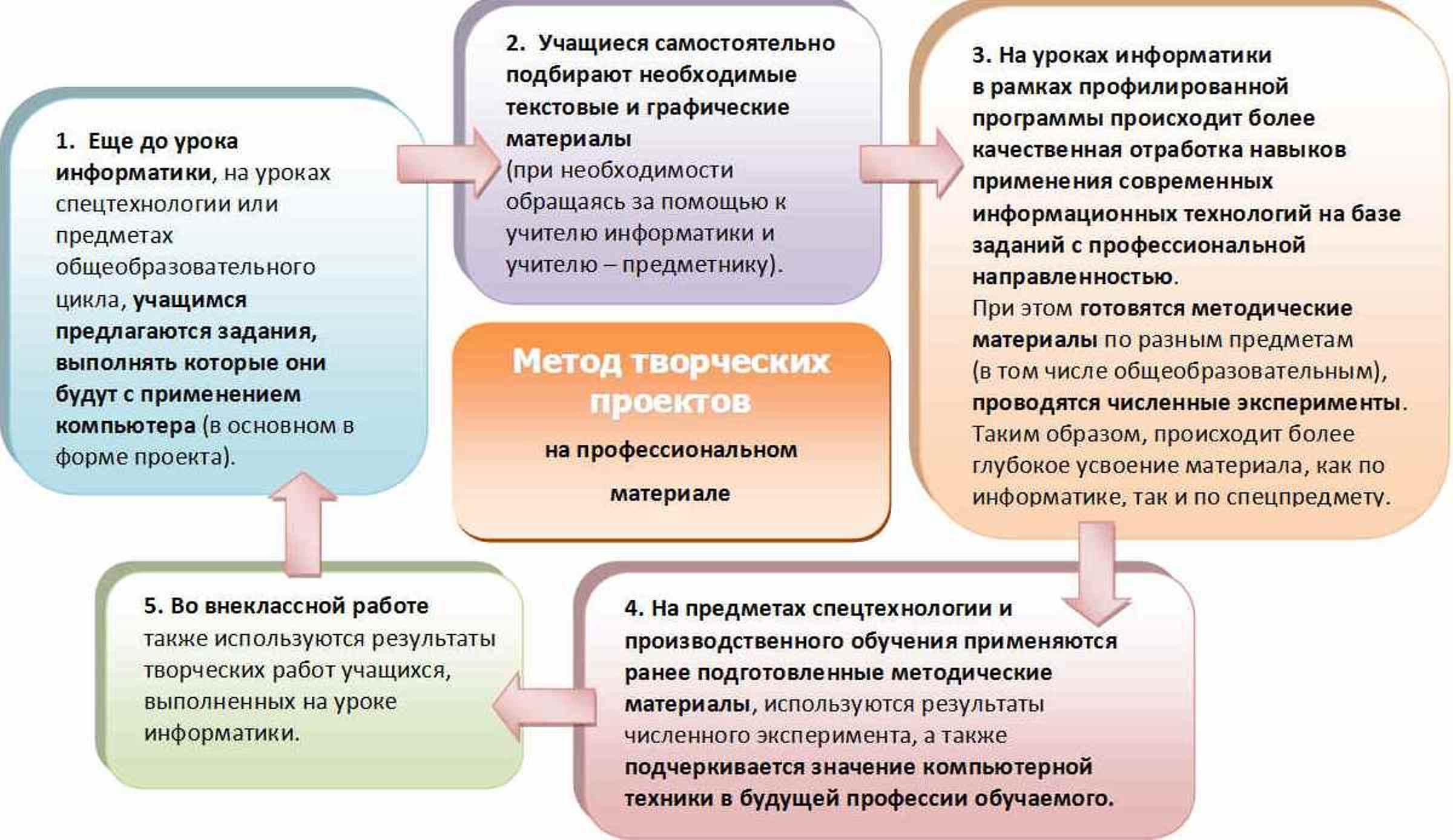 Активизация познавательной деятельности учащихся  на уроках информатики и ИКТ в профессиональном лицее
