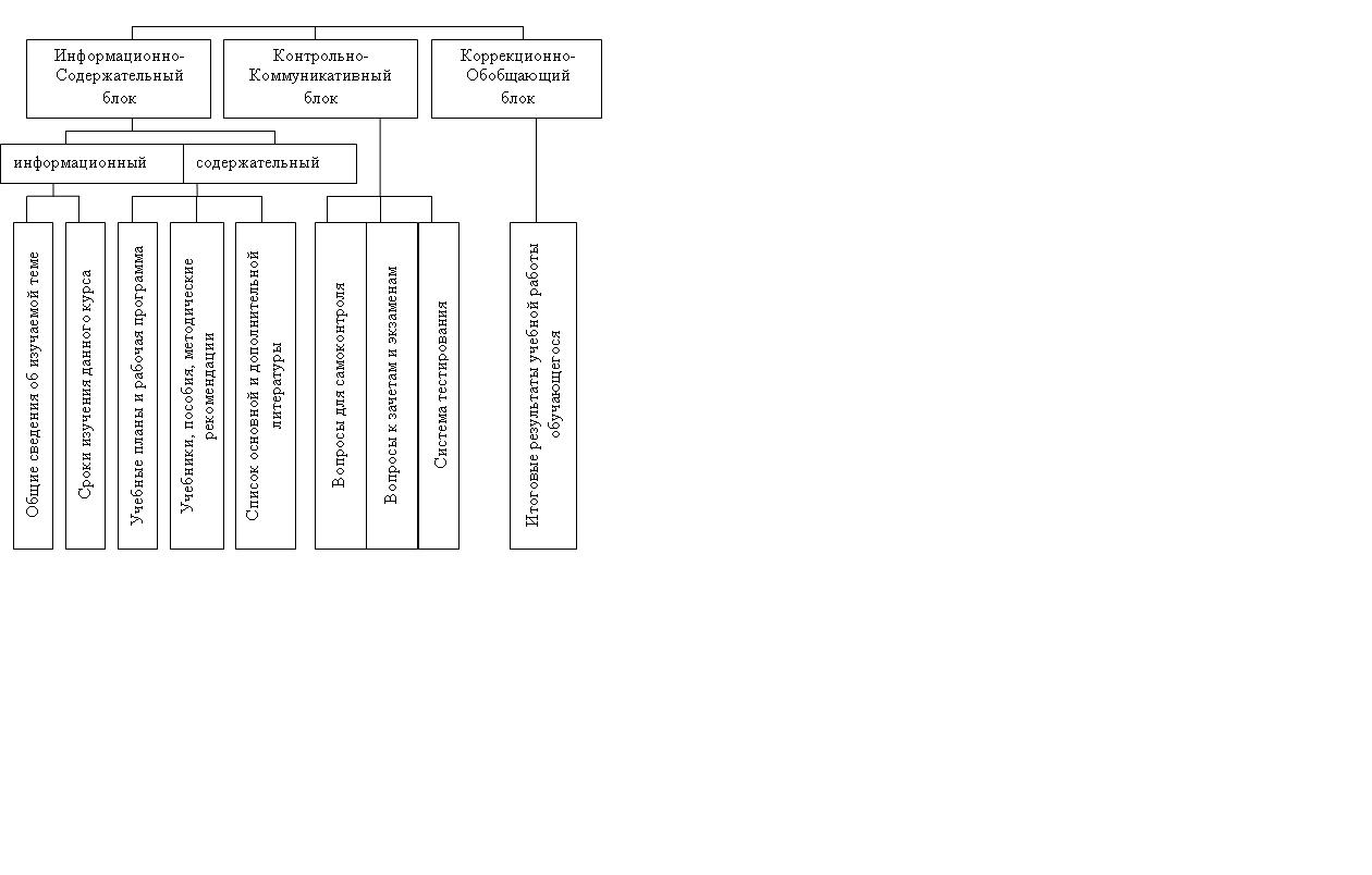 Внедрение информационных технологий в учебно–воспитательный процесс