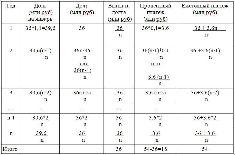 планируется взять льготный кредит на целое число миллионов рублей на 4 года в середине